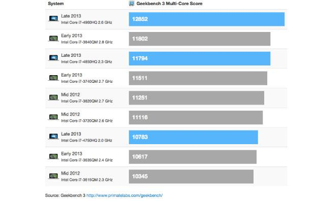 articles  apples new retina macbook pros bring faster benchmarks with slower clock speeds