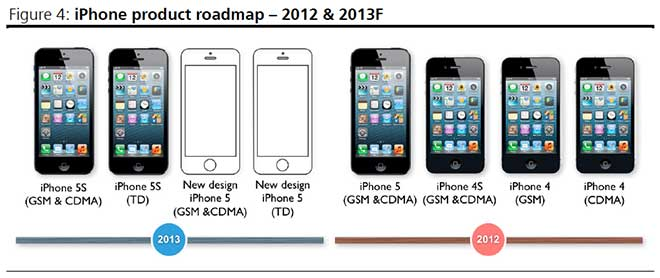 apple s 2013 product pipeline to feature new iphones and