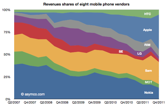 Apple's iPhone takes 75% mobile phone profits with just 9% ...