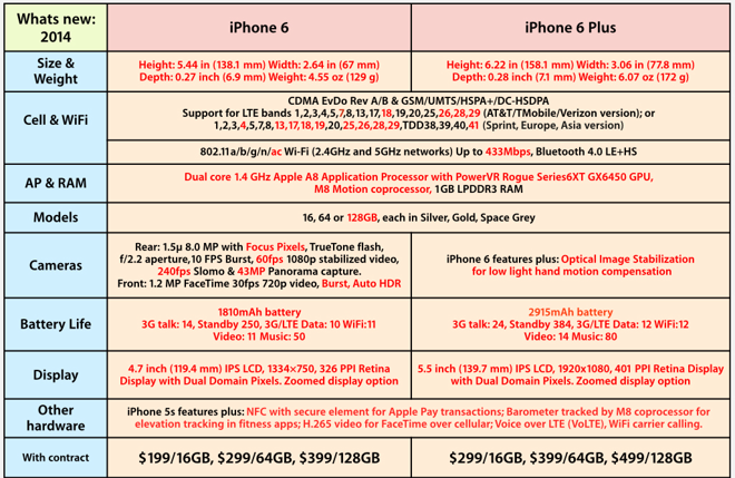 iPhone 6: What's new