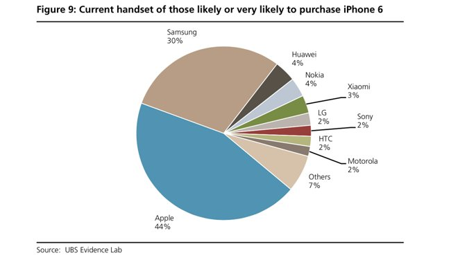 Ubs Ups Apple Price Target To 125 After Survey Indicates
