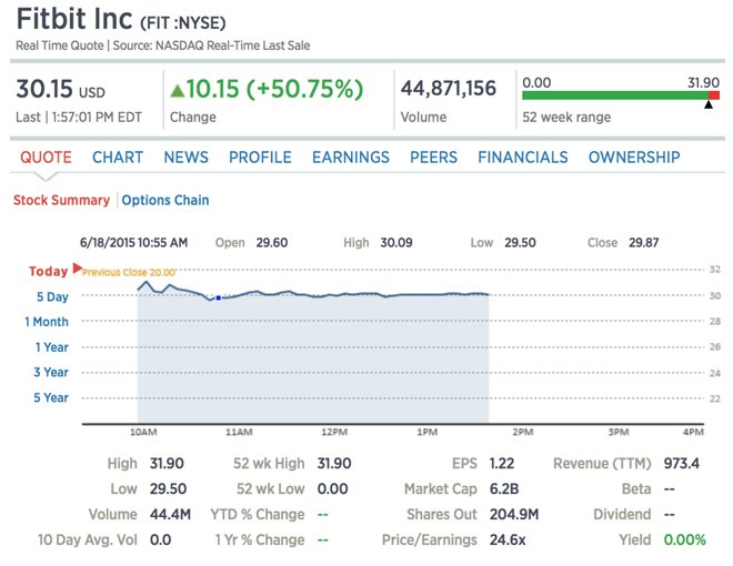 Fitbit Stock Quote Beauteous Fitbit Stock Symbol  Iwearthetech » Tech News  Read It At Rss2