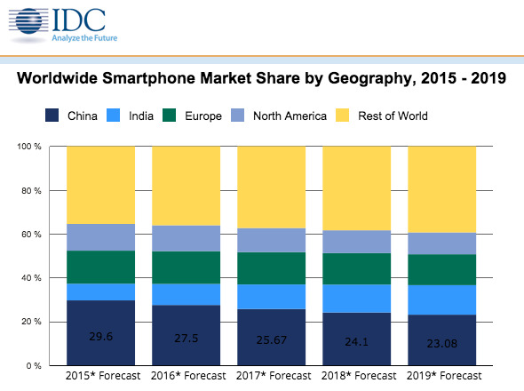 IDC Expects Apples IPhone To Handily Outpace A Slowing