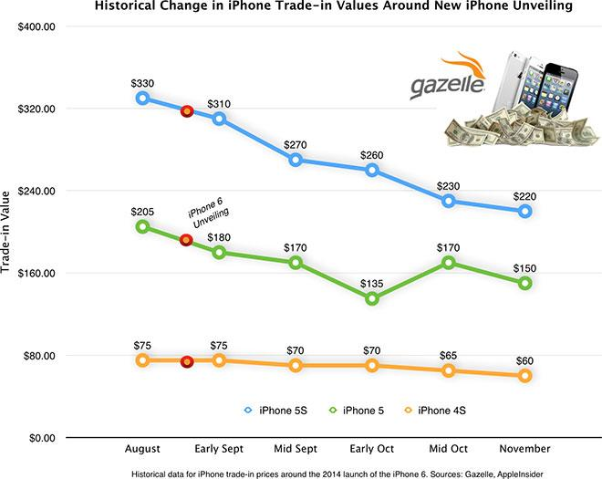 Does Verizon Do Trade Ins On Iphones