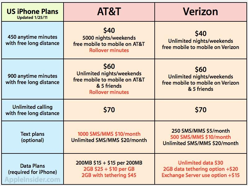 verizon iphone plan inside at amp t vs verizon 2 data service plans u 13231